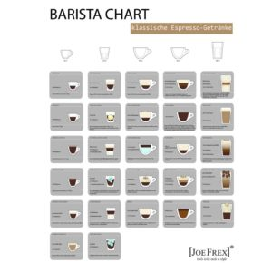 Plakat Poster Barista Chart 70x100cm Joe Frex deutsch